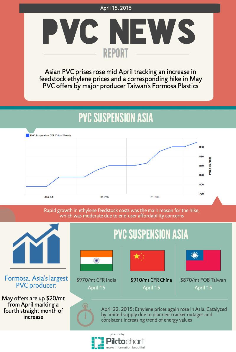 PVC PRICE April 2015